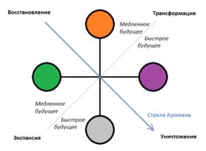 Схема нео-татиб